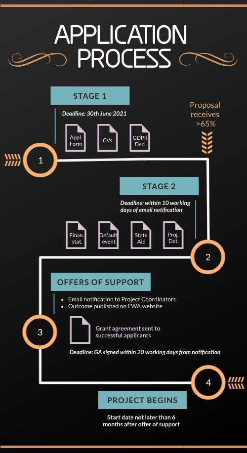 R&I application process infographic